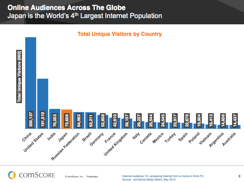 Online Audience across the Globe