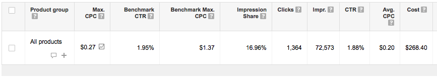 Benchmark CPC and Impression Share Data - Shopping Campaigns